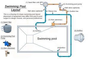 Basic Swimming Pool Layout